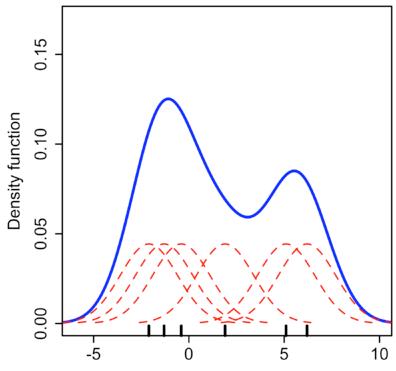 Stratada | Python Density Plot explanation