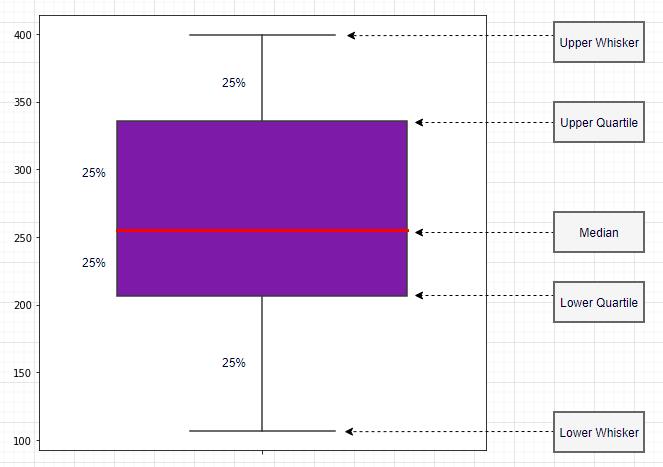Stratada | Box Plot Explanation