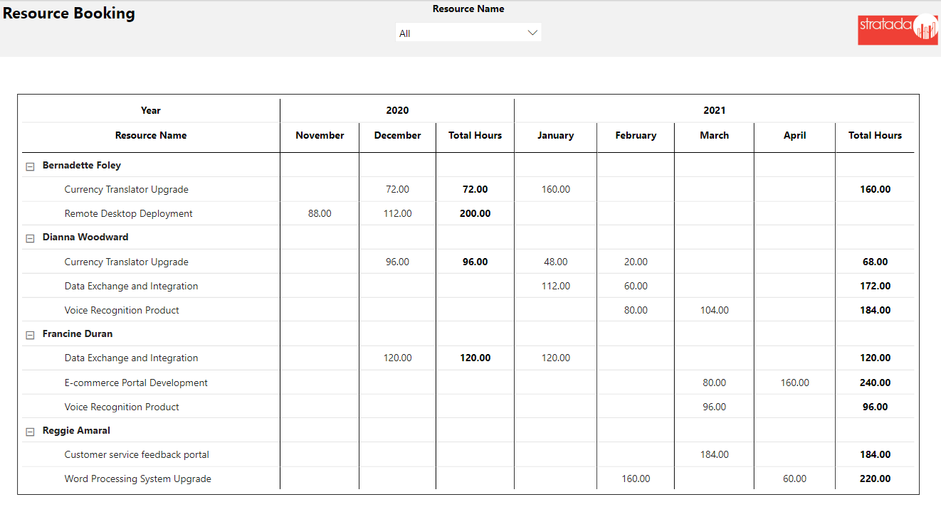 Stratada – Microsoft Project Operations – Bookable Resource Booking