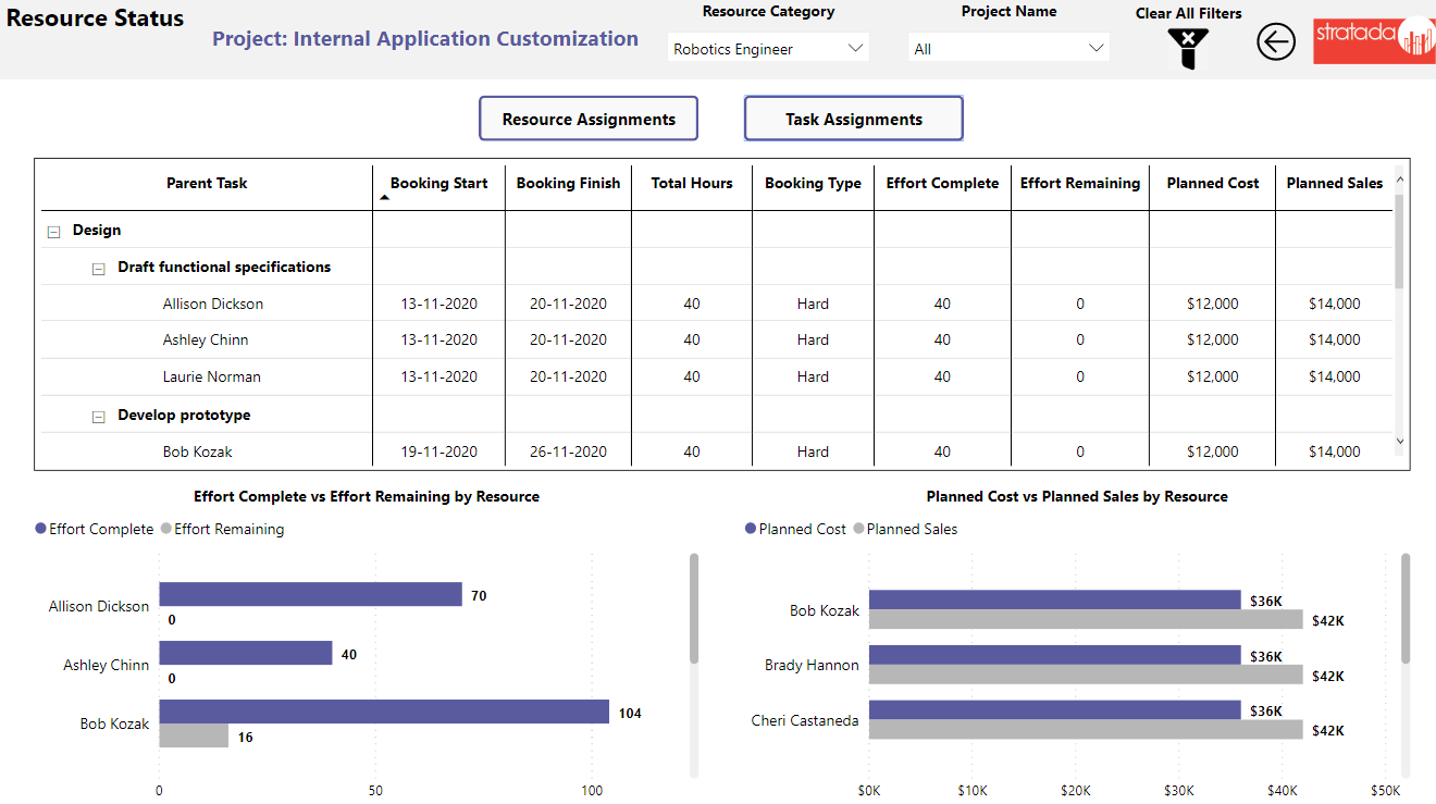 Stratada – Microsoft Project Operations – Task Assignments