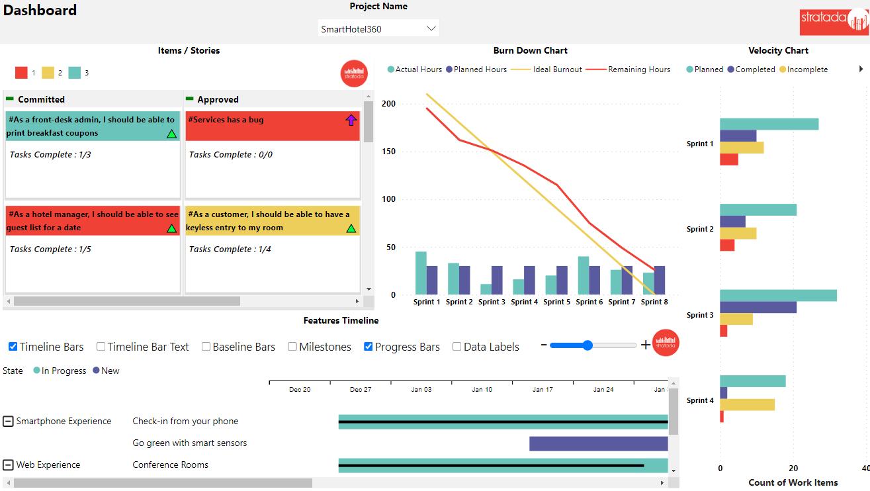 Stratada | Azure DevOps Dashboard